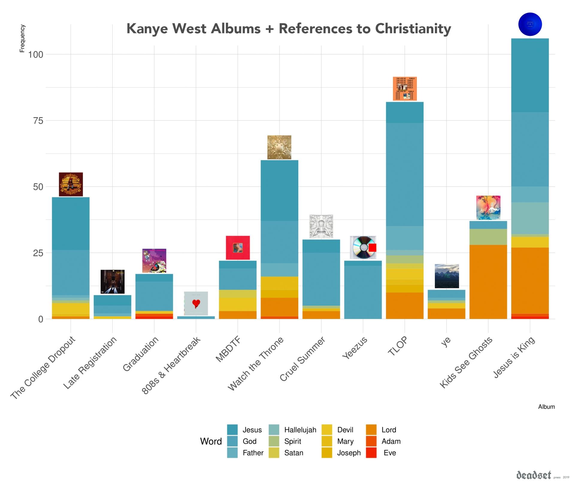 Kanye all album v2